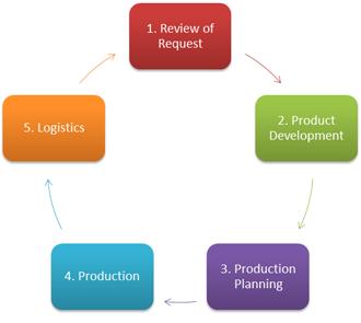 Work Flow Diagram of Basar Display & Promotions